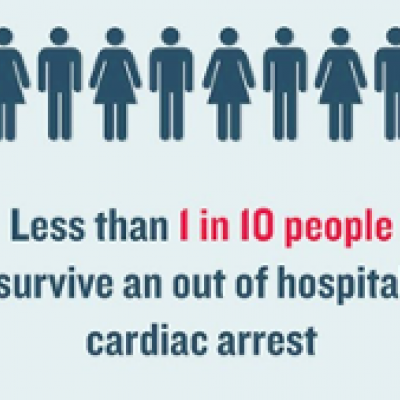 Day I.  Monday 28 September:  Importance of CPR and AED